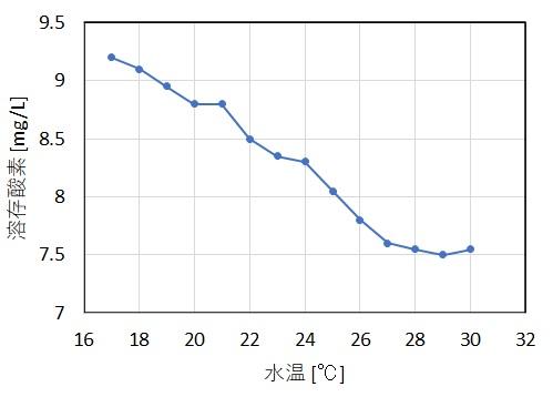 溶存酸素と水温の関係を測定した結果のグラフ