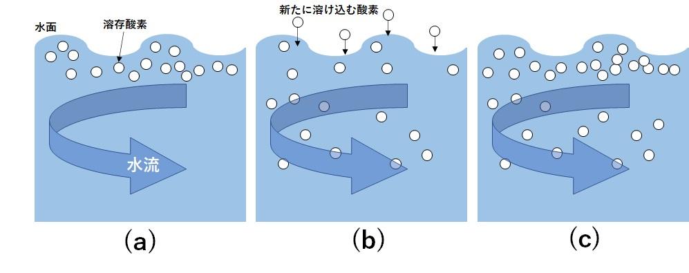 エアレーションの原理図