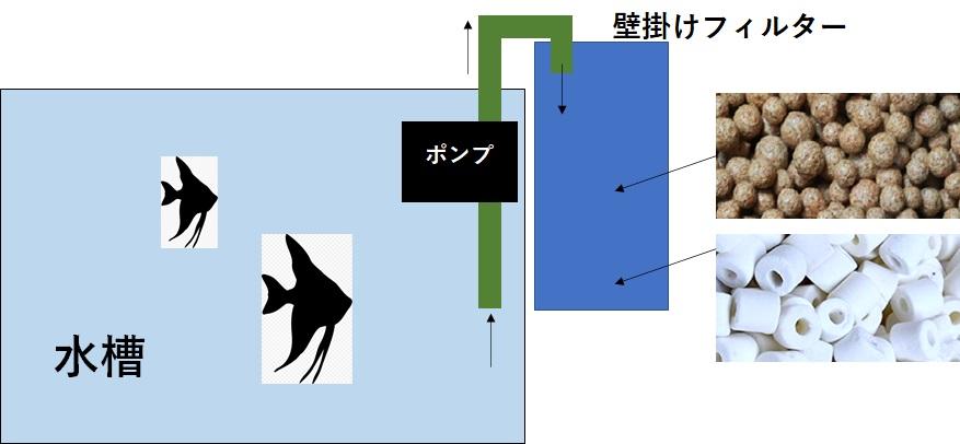 壁掛けフィルターの概念図