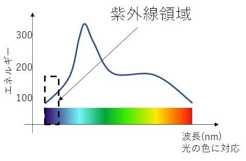 水槽用ライトのスペクトル