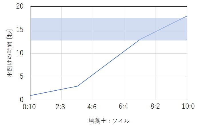 培養土とソイルの混合比率と水はけの関係図