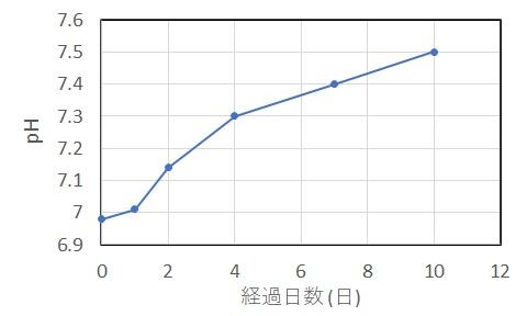 龍王石を水に浸した時間とpHの変化の関係