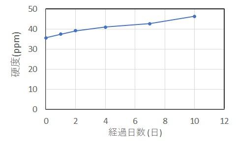 龍王石を水に浸した時間と硬度の変化の関係