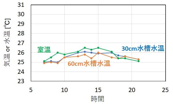 冷房使用時の水槽水温変化