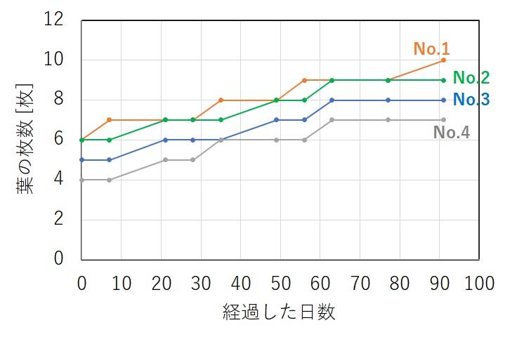 ボルビティスの葉の増え方のグラフ