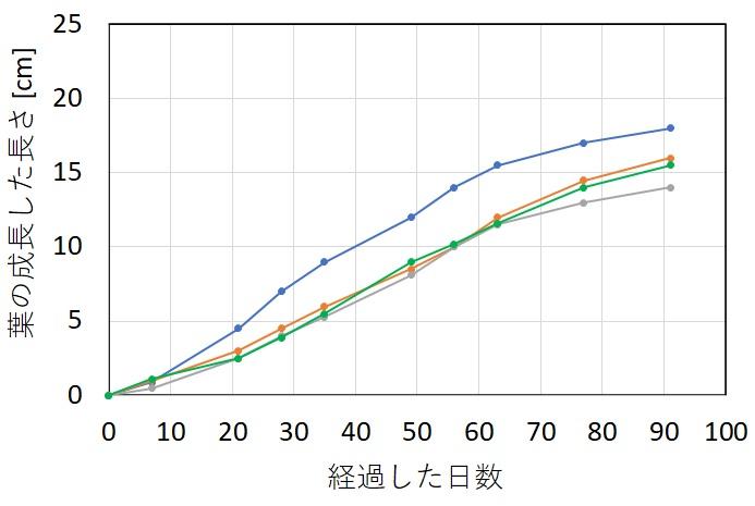 ボルビティスの葉の成長速度を示すグラフ