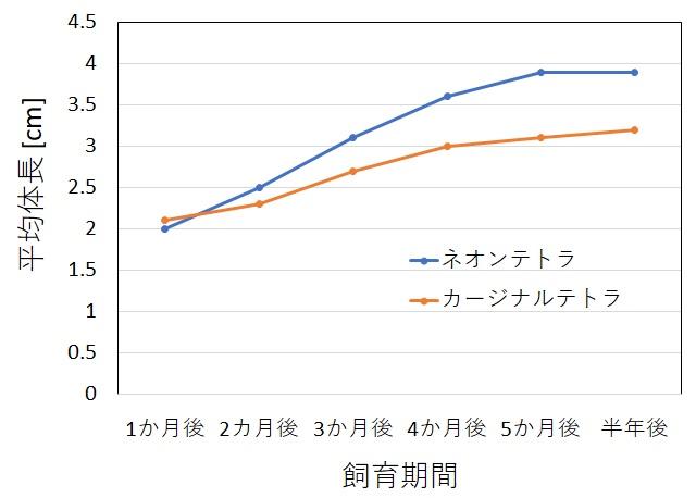 ネオンテトラとカージナルテトラの成長速度測定結果のグラフ